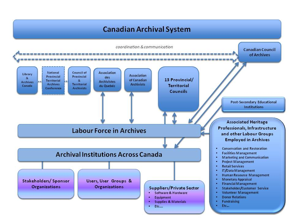 Canadian Archival System